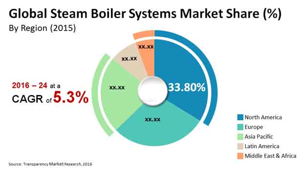 Steam Boiler Systems Sales Volume to Touch 244,836 Units Mark by ...