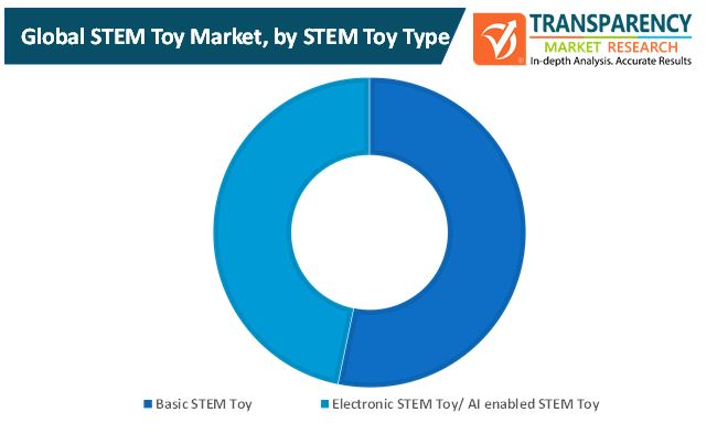 stem toy market 1