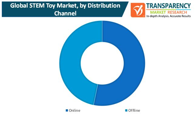stem toy market