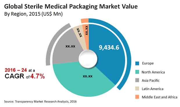sterile-medical-packaging-market