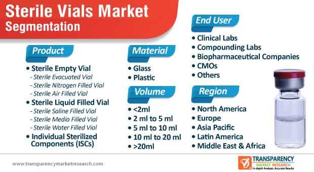 sterile vials market segmentation