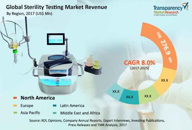 Sterility Testing  Market Insights, Trends & Growth Outlook
