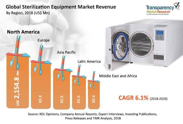 sterilization euipment market