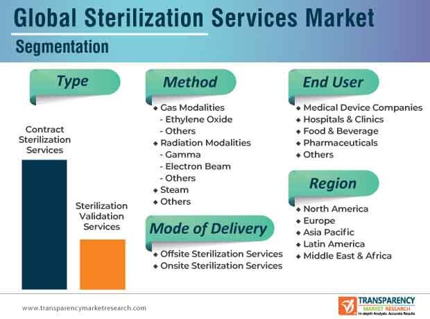 sterilization services market segmentation