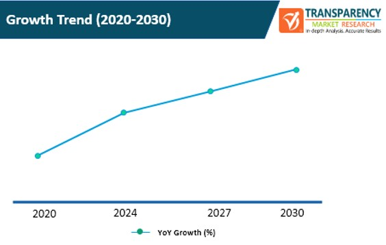 storage resource management tool market growth trend