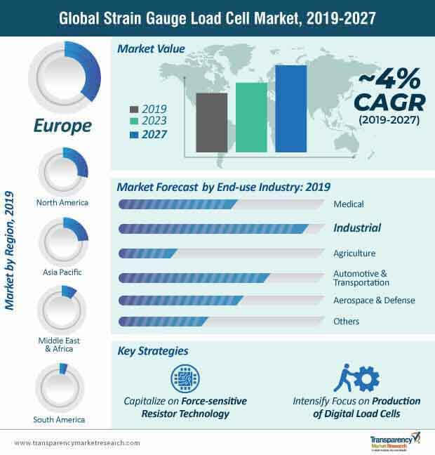 strain gauge load cell market infographic
