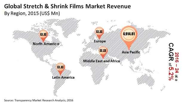 stretch-shrink films market