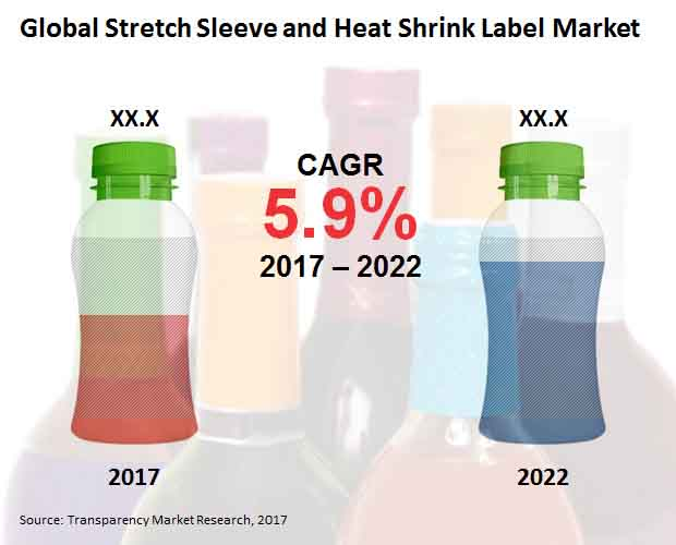 stretch sleeve heat shrink label market