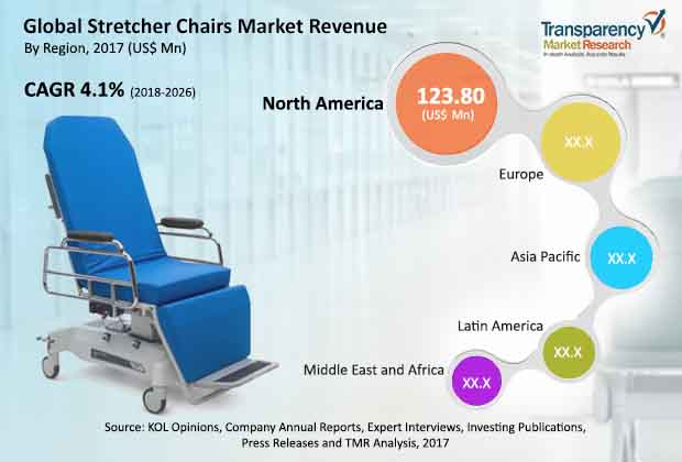 stretcher-chairs-market-2018-2026.jpg