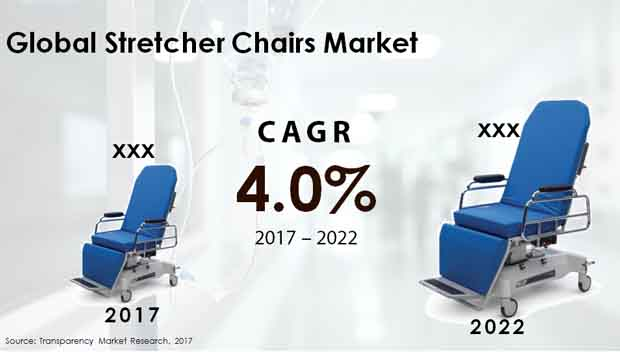 stretcher chairs market