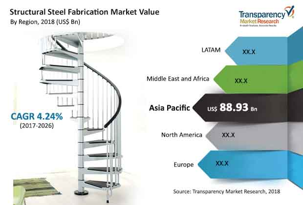 structural steel fabrication market