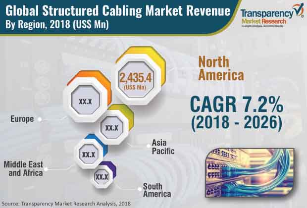 structured cabling industry