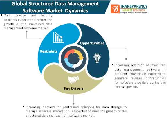 structured data management software market dynamics