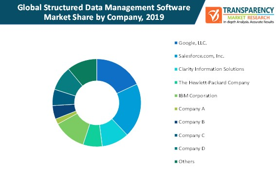 structured data management software market share by company