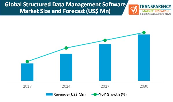 structured data management software market size and forecast