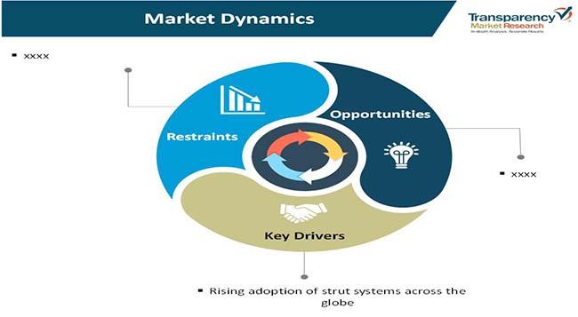 strut systems market 2