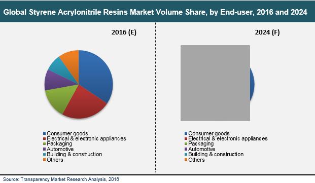 styrene-acrylonitrile-resins-market
