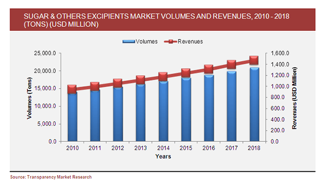 sugar-and-others-excipients-market-volumes-and-revenues-2010-2018