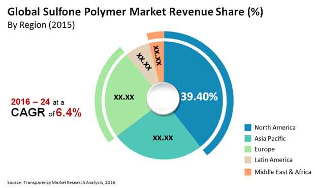 Global Sulfone Polymers Market - Global Industry Insights 2024