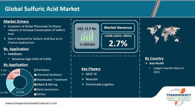 sulfuric-acid-market