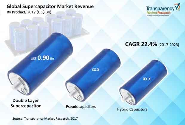 supercapacitor-market.jpg