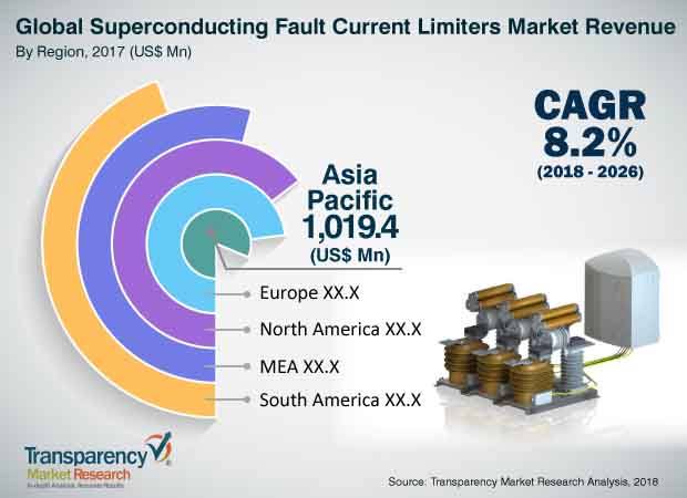 superconducting-fault-current-limiter-market.jpg