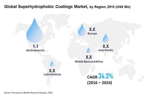 superhydrophobic-coatings-market