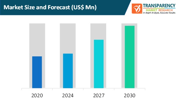 supplier risk management market size and forecast