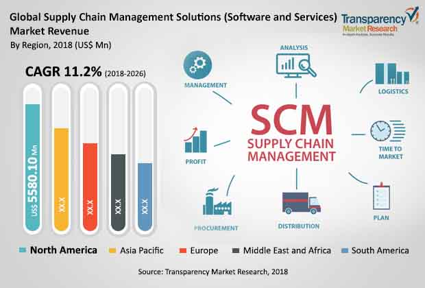 supply chain management solutions market