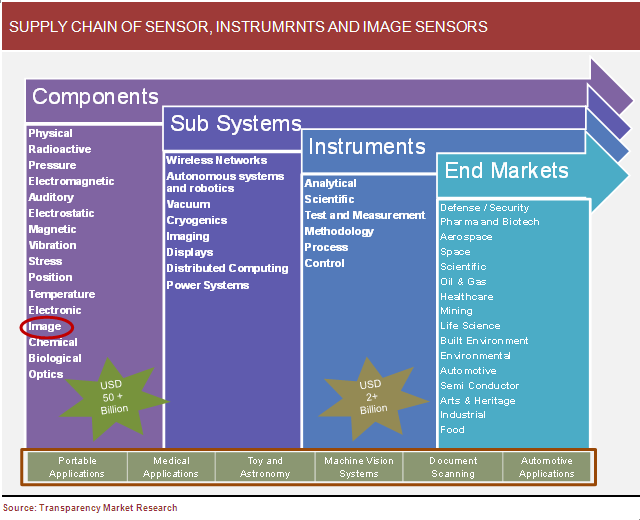supply-chain-of-sensor-instrument-and-image-sensors