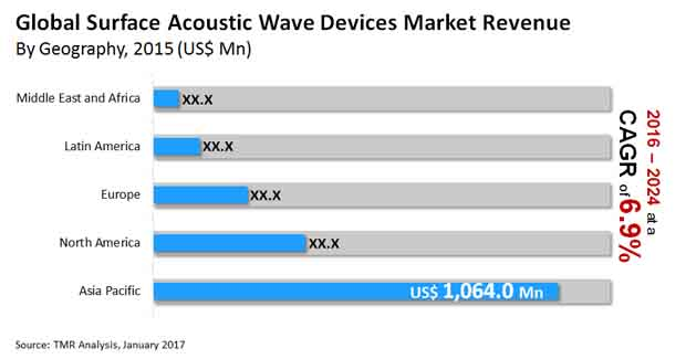 surface acoustic wave devices market