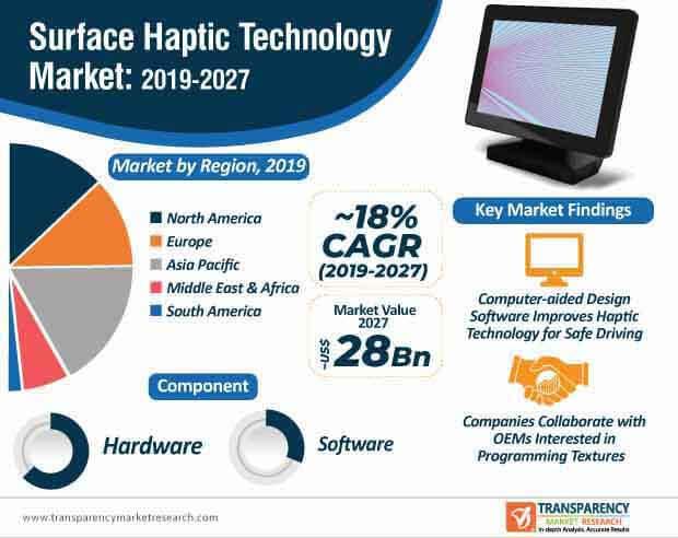 surface haptic technology market infographic
