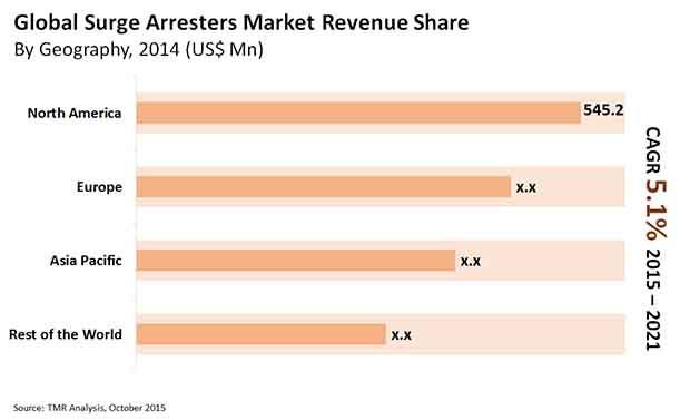 surge-arresters-market