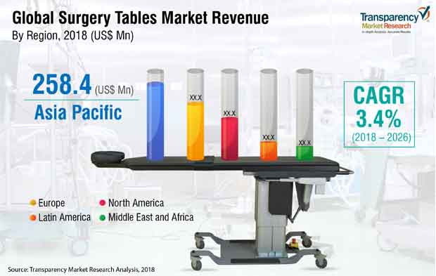 surgery tables market