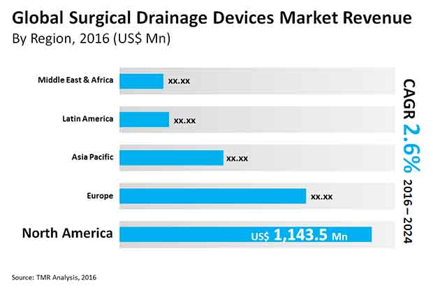 surgical drainage devices market