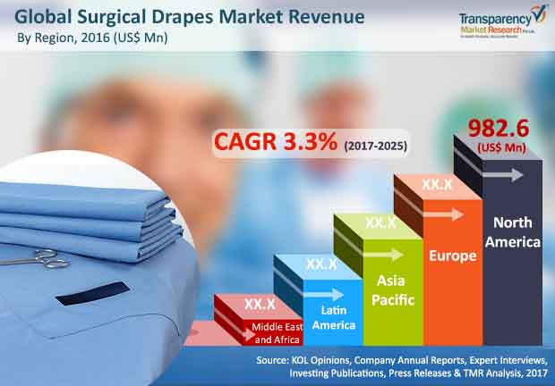 surgical drapes market