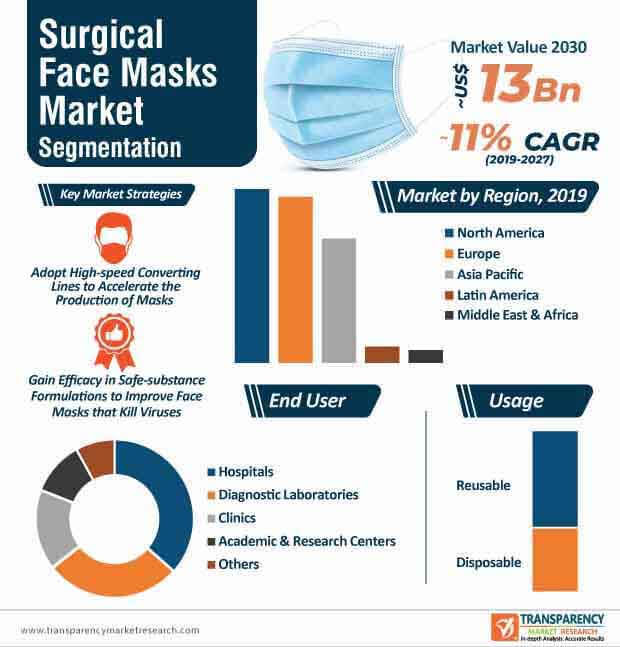 surgical face masks market infographic