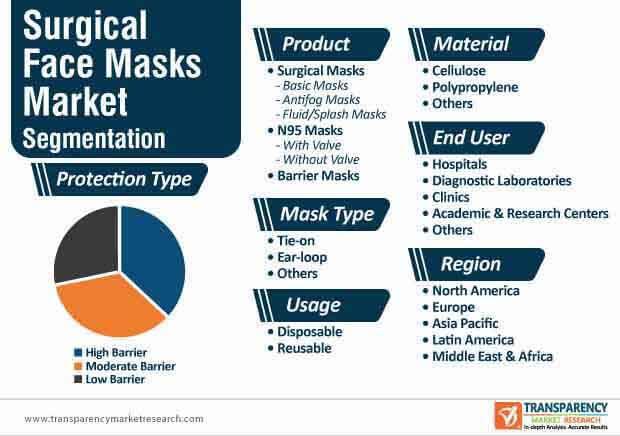 surgical face masks market segmentation