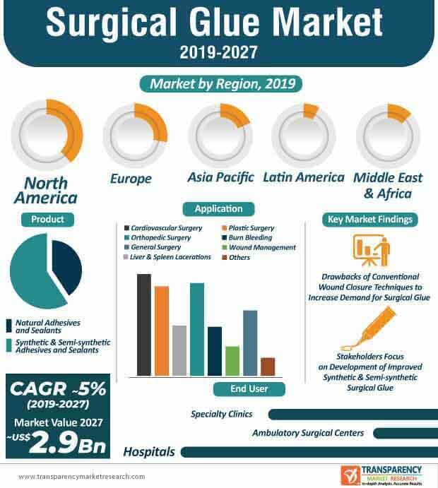 surgical glue market infographic