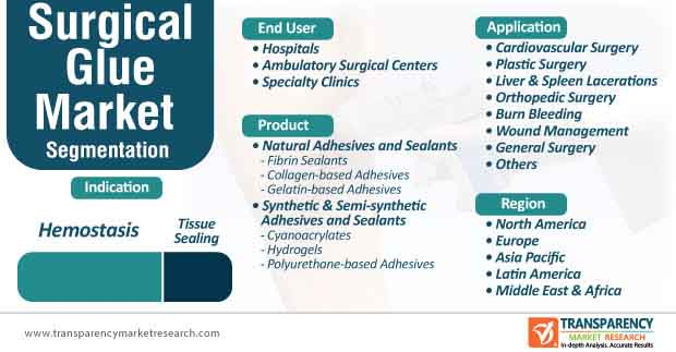 surgical glue market segmentation