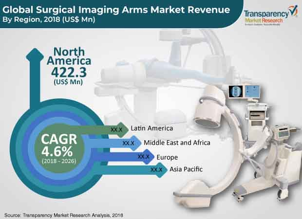 surgical-imaging-arms-market.jpg