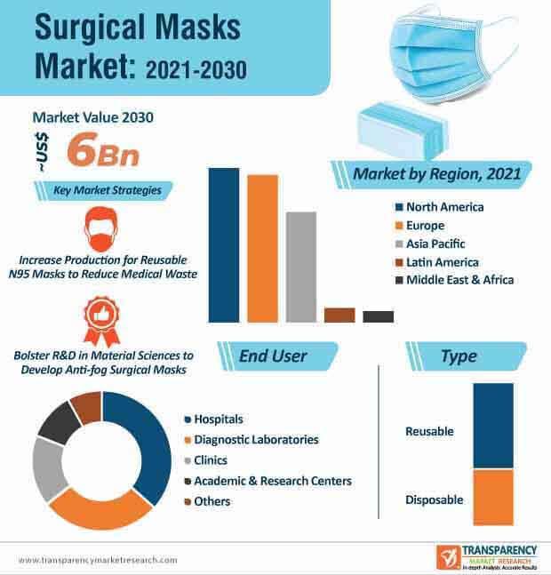 surgical masks market infographic