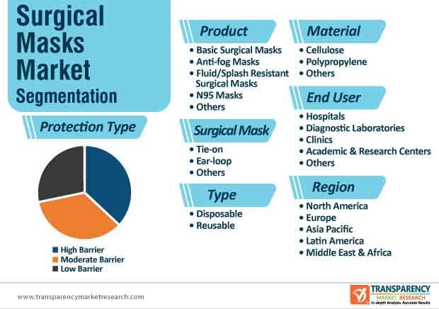 surgical masks market segmentation