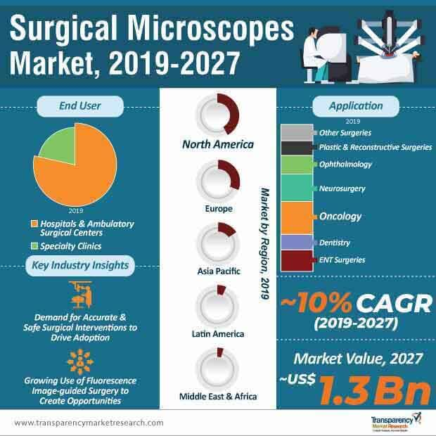 Surgical Microscopes  Market Insights, Trends & Growth Outlook