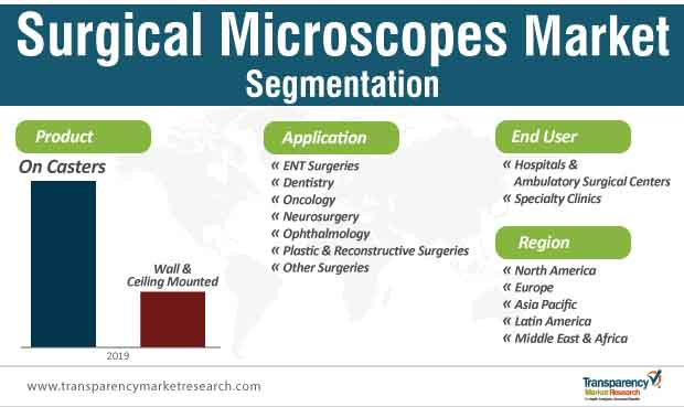 surgical microscopes market segmentation