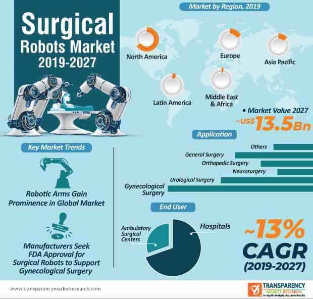 surgical robots market infographic