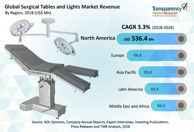 surgical tables and lights market