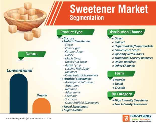 sweeteners market segmentation