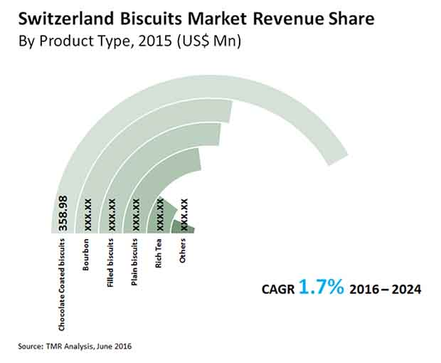 switzerland-biscuits-market