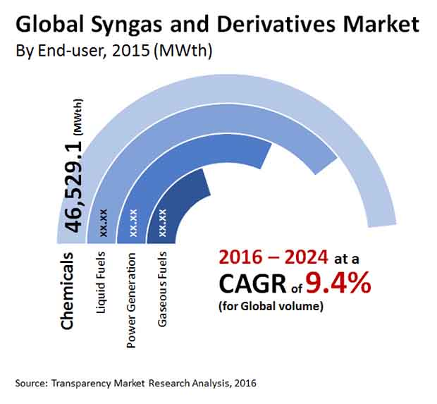 syngas derivatives market